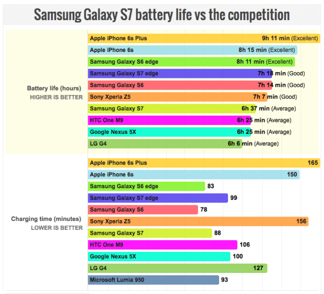 The-Galaxy-S7-fetches-inferior-battery-life-than-the-S6-despite-much-larger-cell