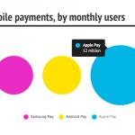 เผย Apple Pay มียอดผู้ใช้กว่า 12 ล้านคน ทิ้งห่าง Samsung Pay, Android Pay