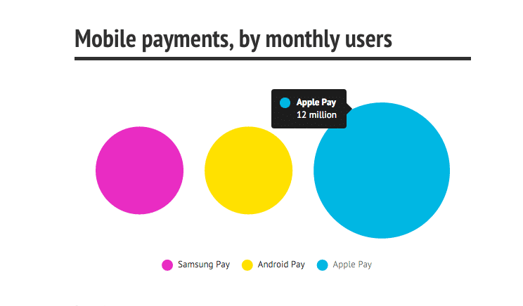 apple-pay-lead-mobile-payment-with-12-million-active-user-cover