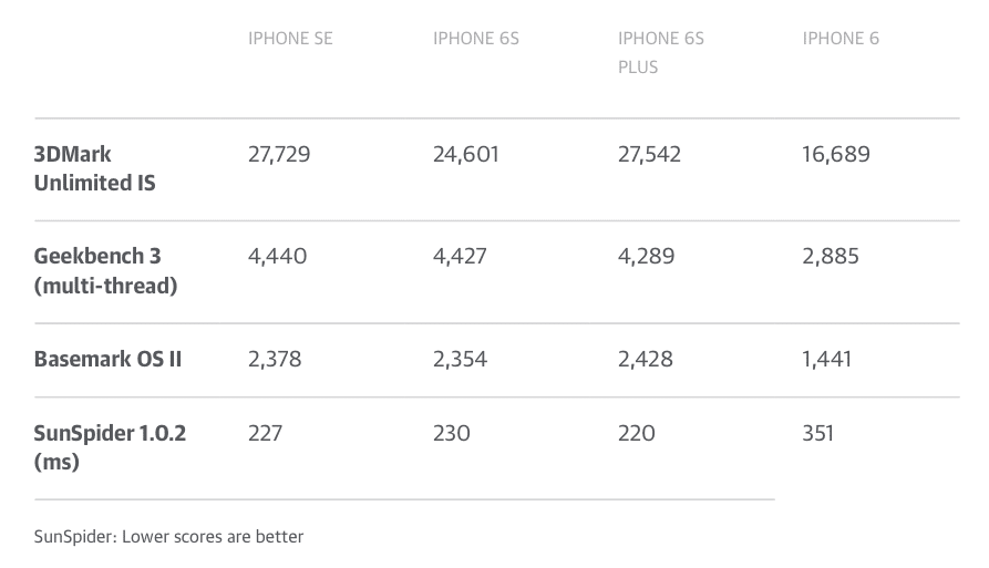 benchmark iphone se 6 6s plus