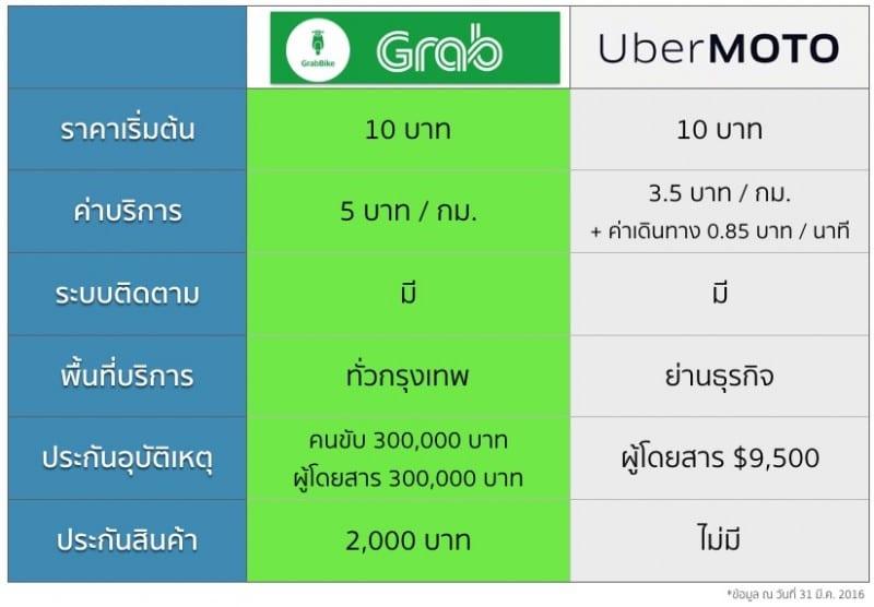 grabbike-ubermoto-compare-11