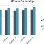 ผลสำรวจเผย วัยรุ่นยังคงเลือกใช้ iPhone และ iPad สูงสุด