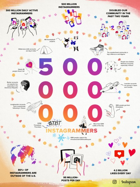 infographic instagram