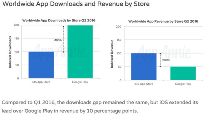 app-store-google-play-downloads-and-revenue