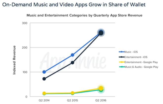 app-store-google-play-music-streaming-and-entertainment