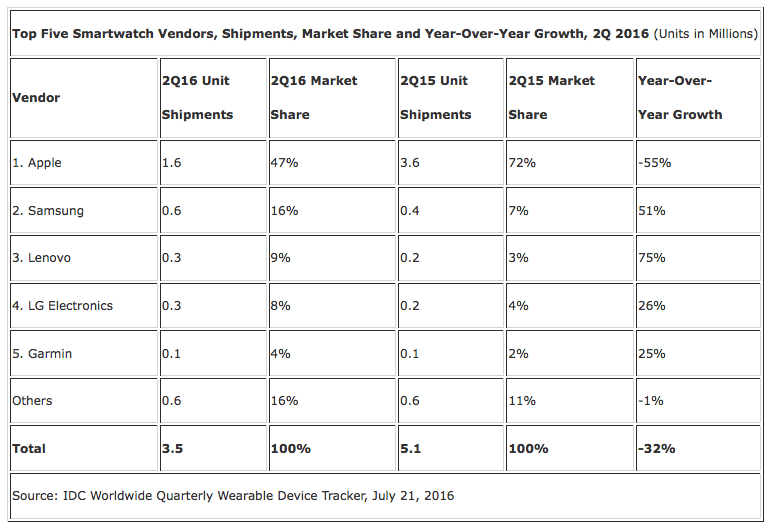idc-smartwatch-sales-q2-2016
