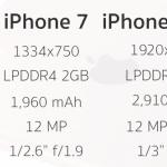 หลุดสเปค iPhone 7 มาพร้อม RAM 2 GB, กล้องหลัง f/1.9, กันน้ำได้ในระดับ IPX7