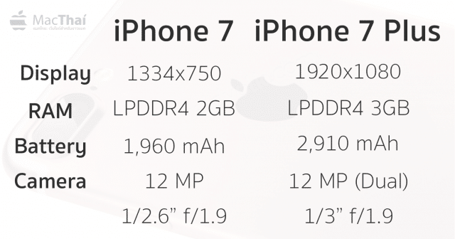 IPHONE-7-SPEC-LEAKED-640x336