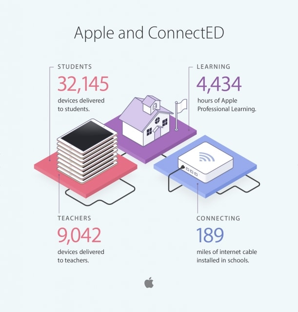 apple-connect-ed