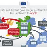 คณะกรรมการยุโรปสรุป Apple เลี่ยงภาษีกว่า 5 แสนล้านบาท – ด้าน Apple ตอบโต้