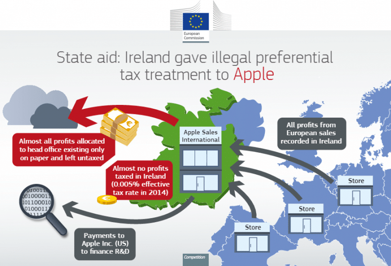 Infographic ของคณะกรรมการยุโรป ที่อธิบายกลไกการเลี่ยงภาษีของแอปเปิล