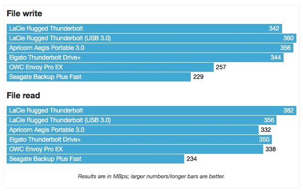 ภาพเทียบความเร็วจากเว็บ MacWorld โดยใช้ LaCie Rugged Thunderbolt รุ่นที่เป็น SSD ในการทดสอบ