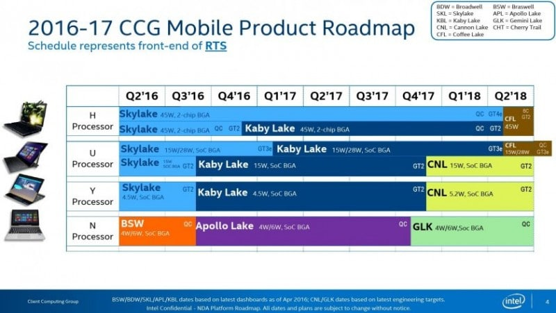 intel-2016-2017-processor-roadmap-kaby-lake-coffee-lake-cannonlake-840x474