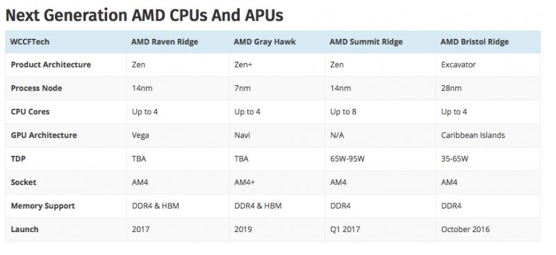 amd-macbook-roadmap-cpu
