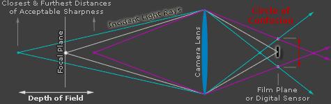 dof_lensdiagram