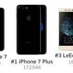 Antutu เผย iPhone 7 และ 7 Plus ครองแชมป์สมาร์ทโฟนที่แรงที่สุดในโลก ในขณะนี้