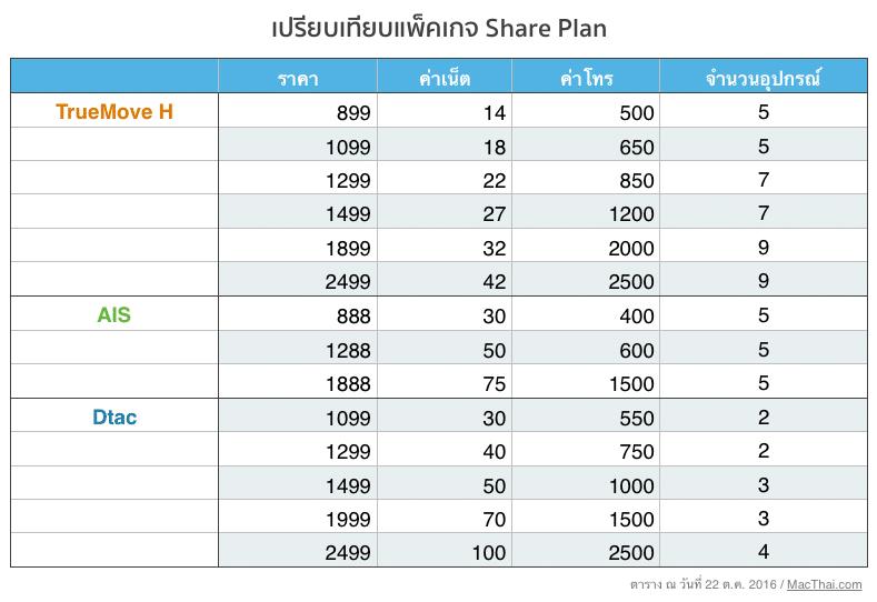 compare-share-plan-truemove-h-ais-dtac-2016