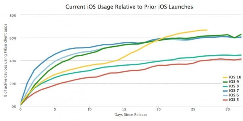 ios-10-update-rate