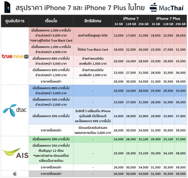 iphone-7-price-ais-dtac-truemove-h-2