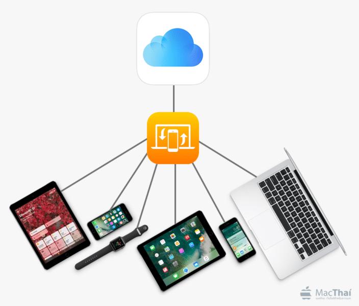mac-iphone-ipad-apple-watch-icloud