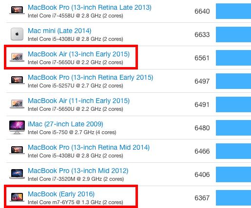 macbook-air-2015-geekbench-2