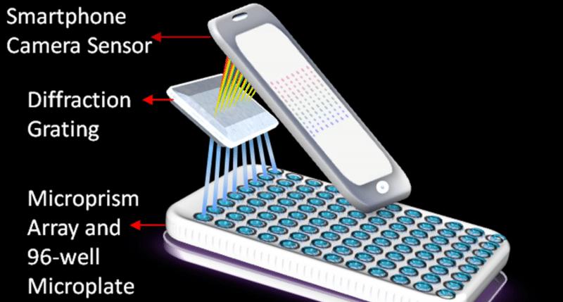 mobile-cancer-lab