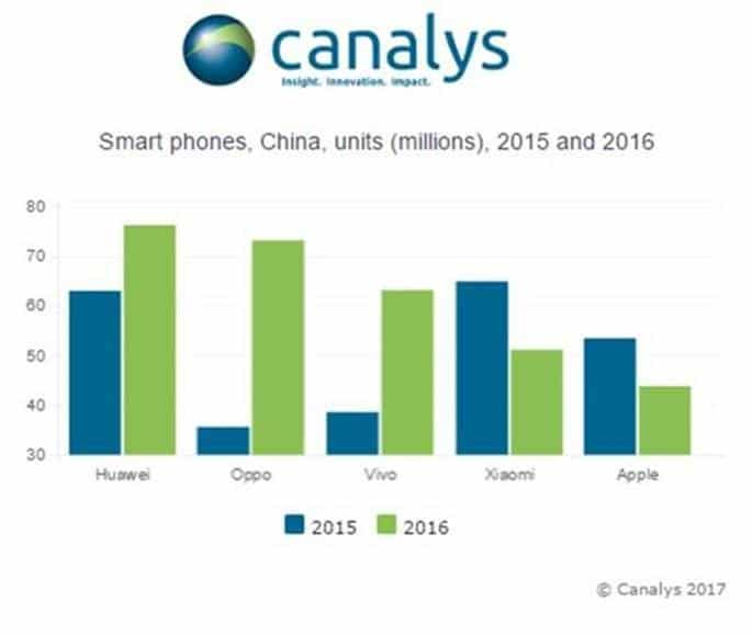apple-drops-to-fifth-place-in-chinese-smartphone-market-report