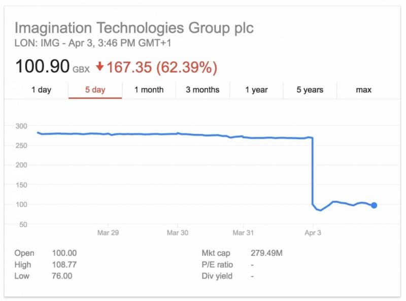 apple-to-stop-using-gpu-technology-from-imagination-technologies-within-2-years-shares-plunge