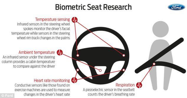 biometric seat