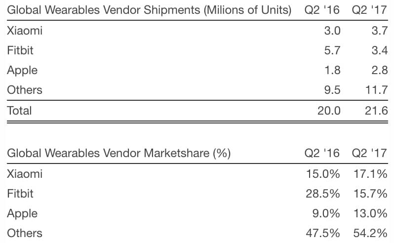 strategy-analytics-q3-2017-wearables-apple-watch