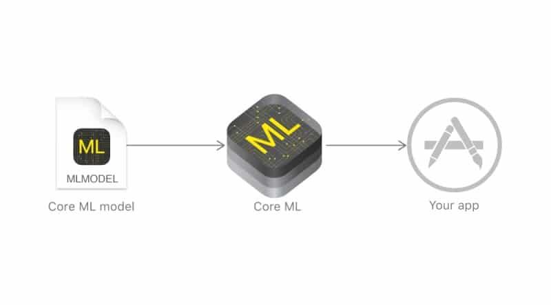 Core ML เฟรมเวิร์คสำหรับ machine learning ภาพจากเว็บไซต์ Apple Developer