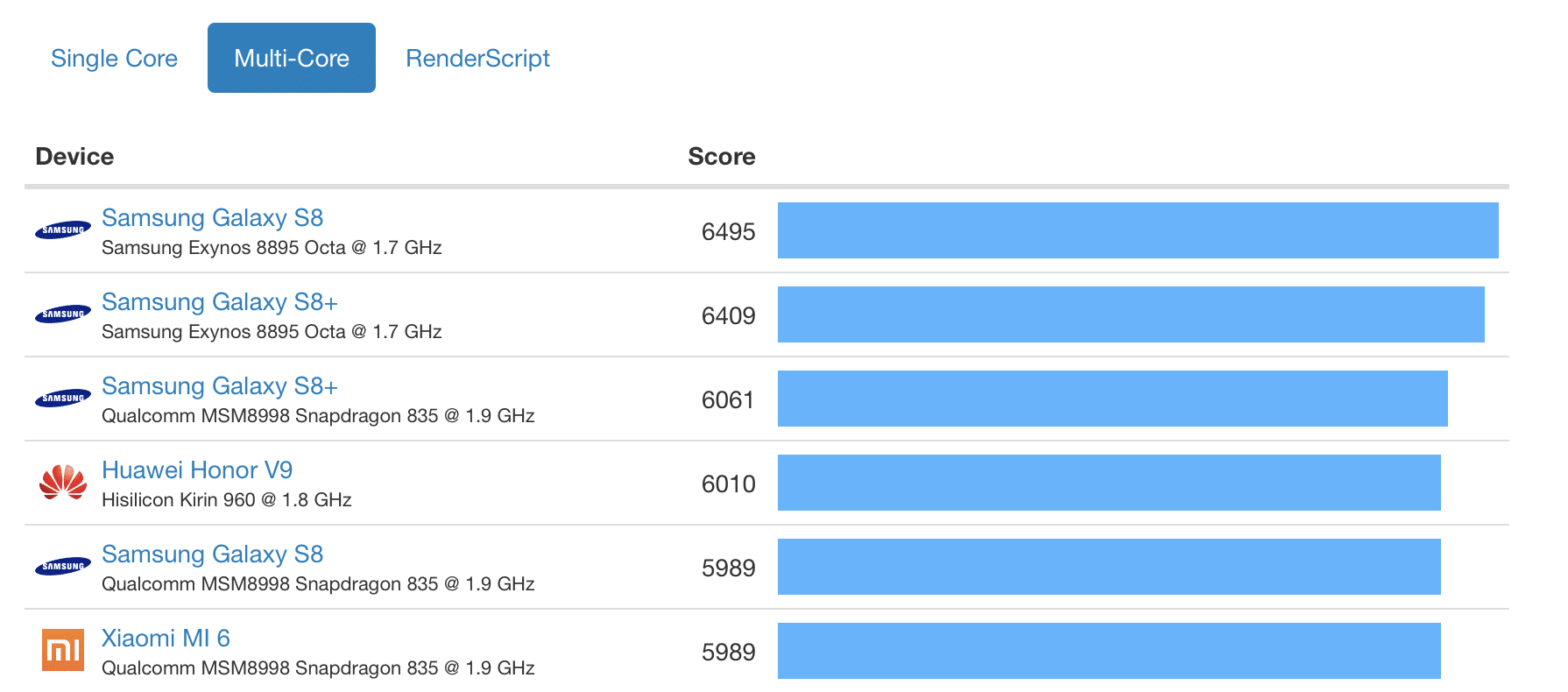 geekbench iphone x android