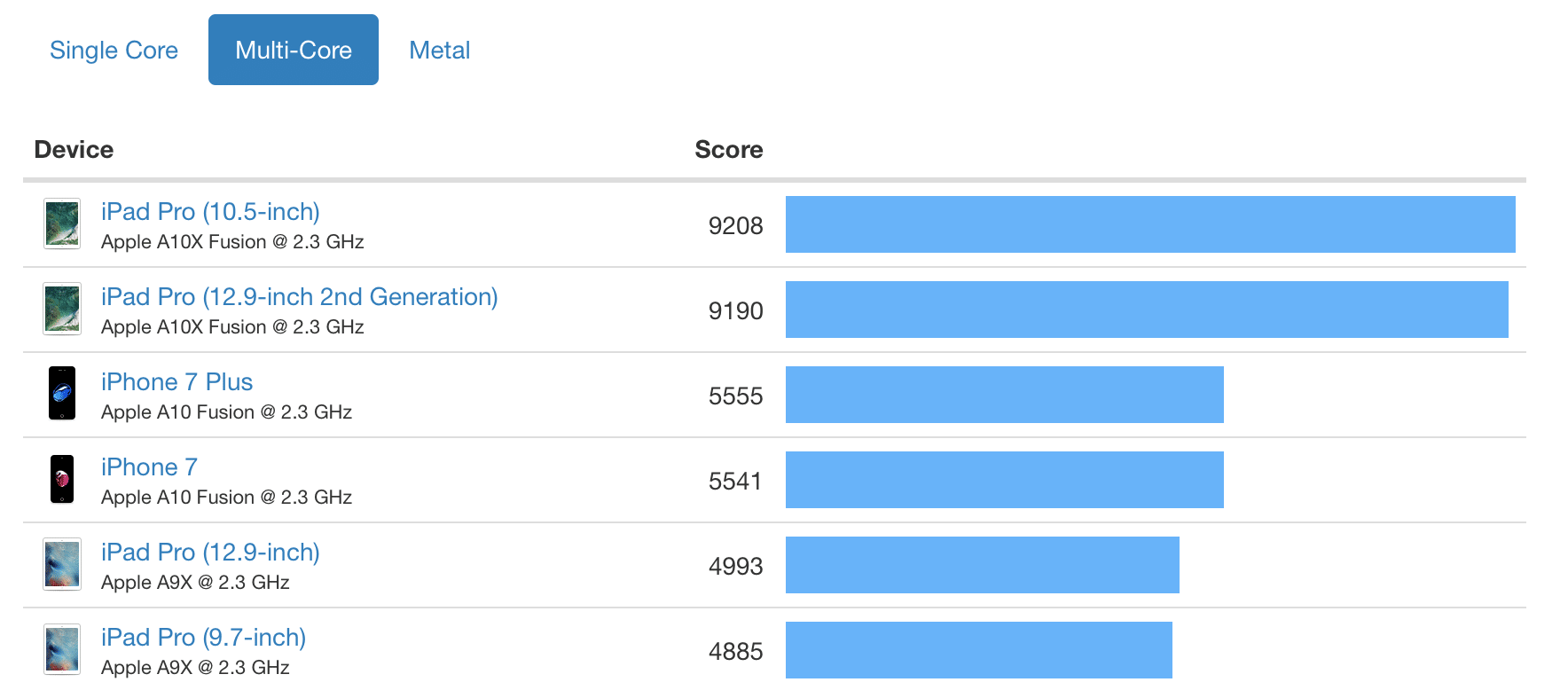 geekbench iphone x ios