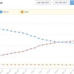เผยส่วนแบ่ง iOS 11 มีผู้อัปเดตมากกว่า 55% ภายในเวลา 1 เดือน