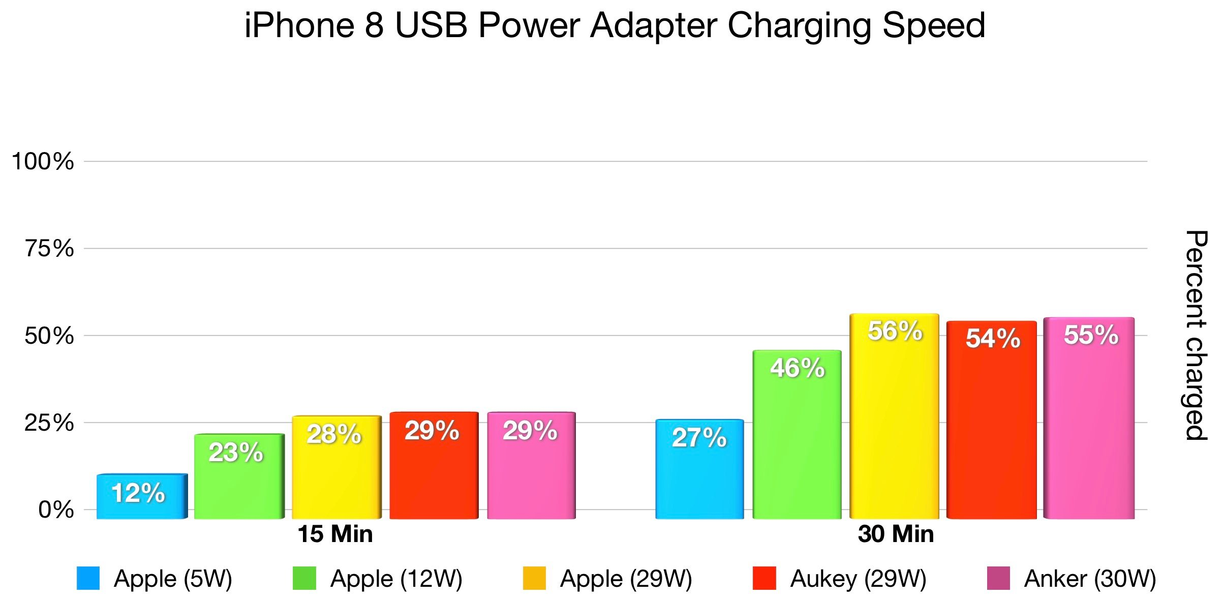 iphone-8-fast-charger-speed-comparison3