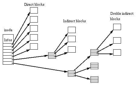 inode pointer structure (Wikipedia) - https://en.wikipedia.org/wiki/Inode_pointer_structure
