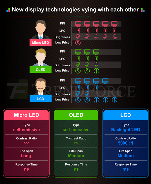 Micro-LED-vs-OLED-vs-LCD 2