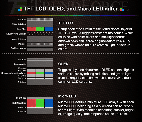 Micro-LED-vs-OLED-vs-LCD