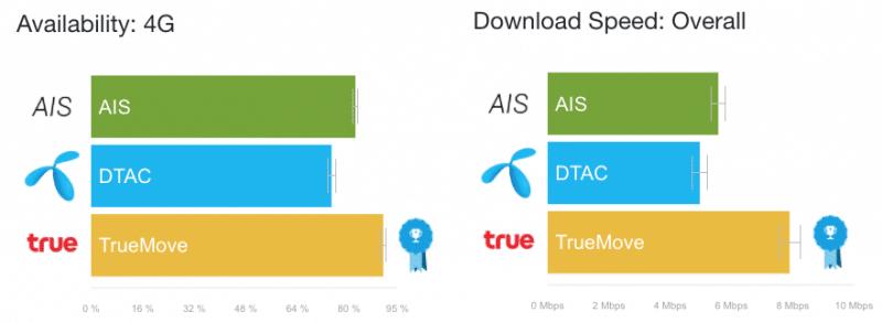 award-best-4g-in-thailand-network-2