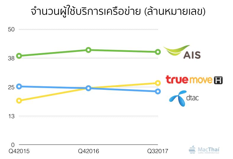 award-best-4g-in-thailand-network-chart-2