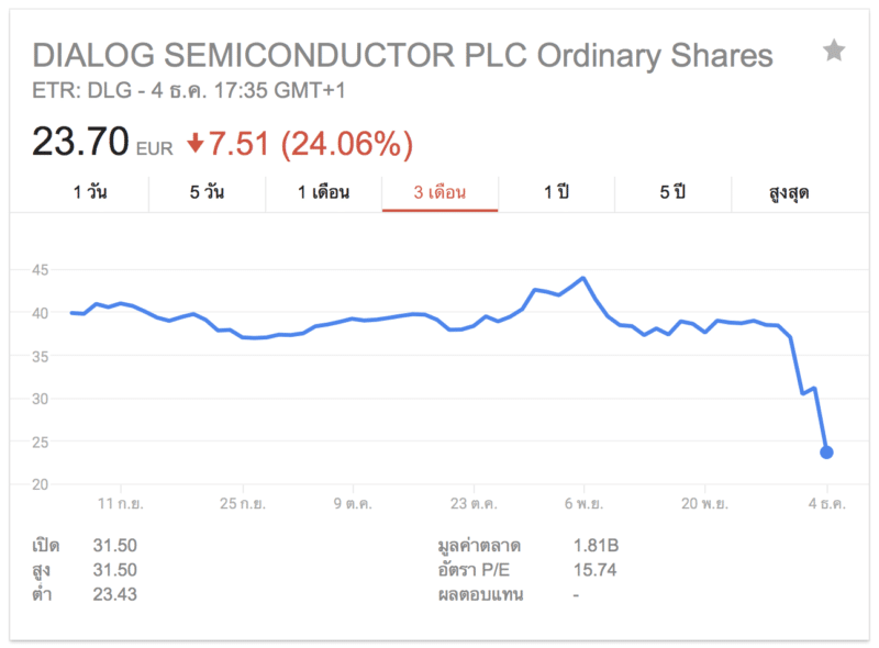 dialog-semiconductor-stocks-price