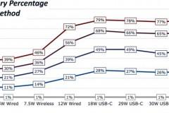 iphonexchargingcomparisonmain-800x329