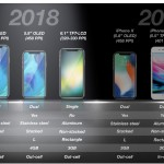 iPhone รุ่นใหม่ อาจมีจอ 3 ขนาด จอ OLED 5.8″ และ 6.5″, RAM 4 GB และจอ LCD 6.1″ RAM 3 GB