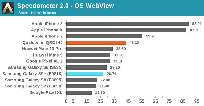benchmark-samsung-galaxy-s9-vs-iphone-x-8-1