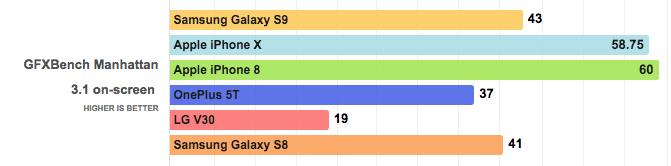 benchmark-samsung-galaxy-s9-vs-iphone-x-8-3