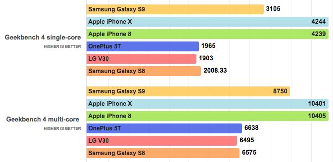 benchmark-samsung-galaxy-s9-vs-iphone-x-8-4