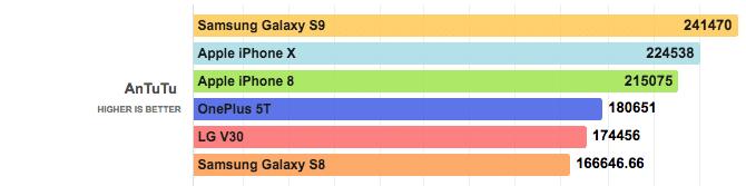 benchmark-samsung-galaxy-s9-vs-iphone-x-8-6
