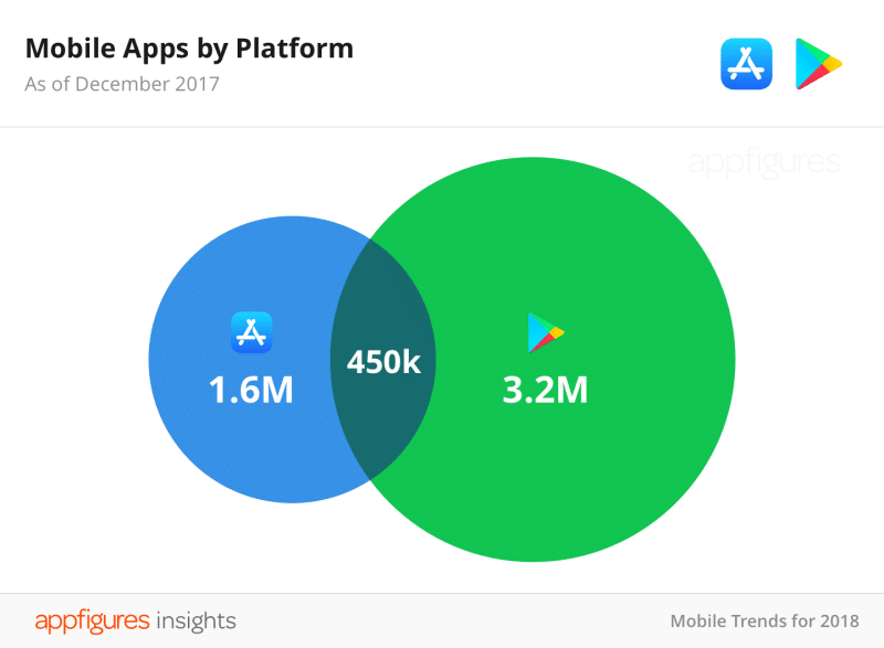 06-Mobile-Apps-by-Platform@2x