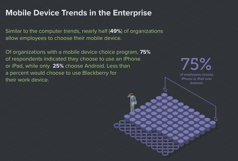 72-of-enterprise-employees-choose-macs-over-pcs-75-pick-ios-devices-over-android 2