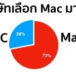 ผลสำรวจเผย พนักงานบริษัทเลือกที่จะใช้ Mac มากกว่า PC และเลือกอุปกรณ์ iOS มากกว่า Android